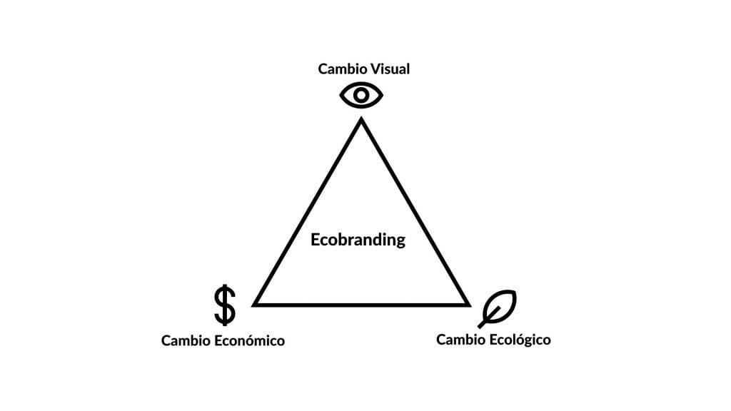 Pilares ecobranding